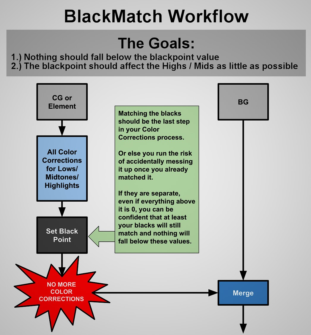 BlacksMatch_Example_Flowchart_BetterQuality_Adjusted_Blah.jpg